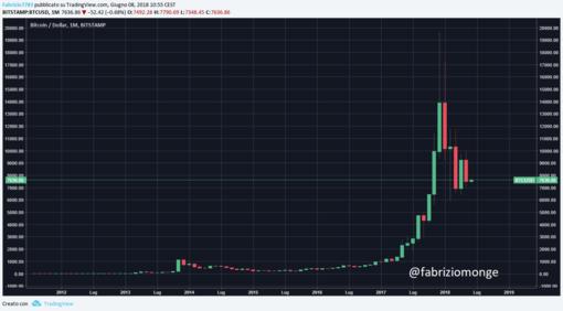 Bitcoin è morto? Ho provato a chiederlo al logaritmo